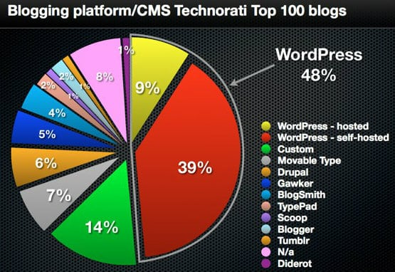 best-blog-platforms